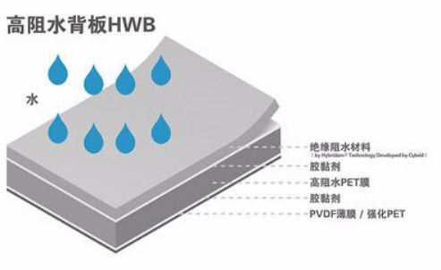 Ordinary high resistance water backboard